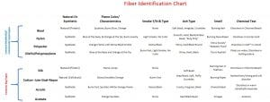Gorilla Clean Fiber Identification Chart